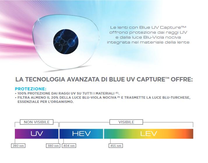 Essilor-UV-Capture